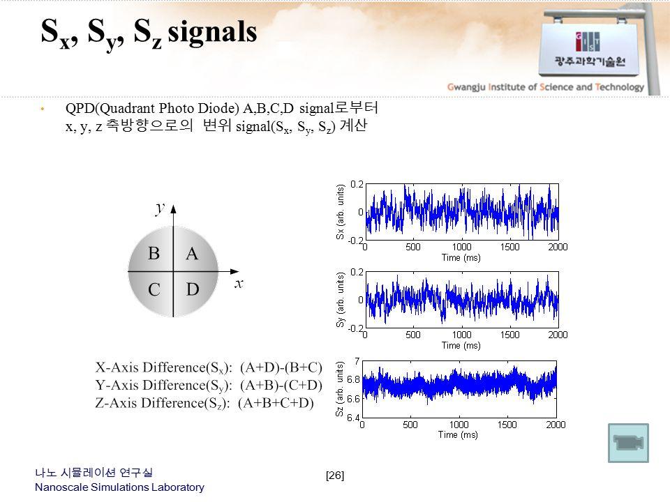 Sx, Sy, Sz signals 1.