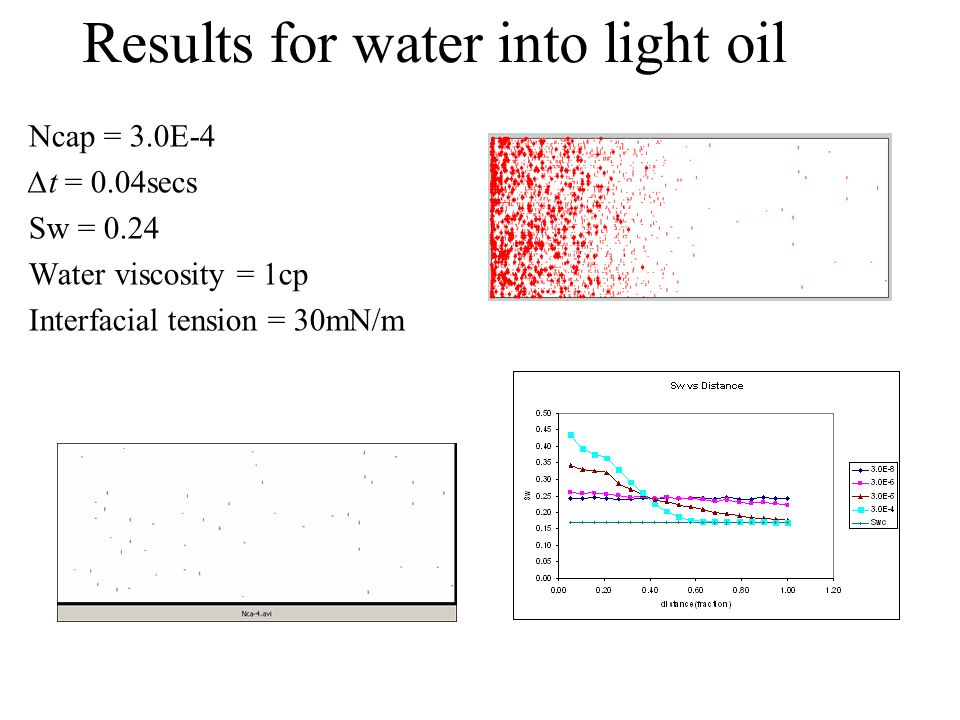 Results for water into light oil