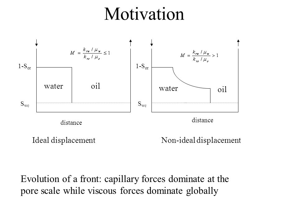 Motivation 1-Sor. 1-Sor. water. oil. water. oil. Swc. Swc. distance. distance. Ideal displacement.