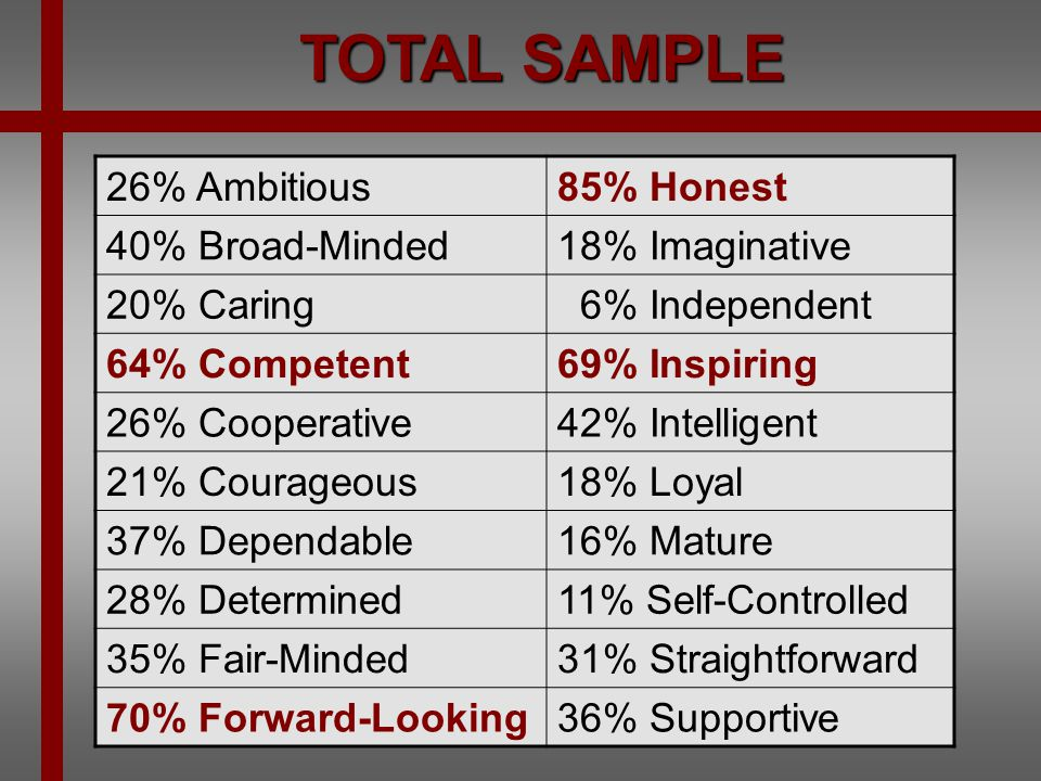 TOTAL SAMPLE 26% Ambitious 85% Honest 40% Broad-Minded 18% Imaginative