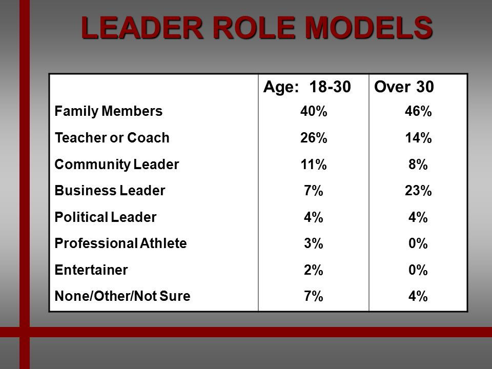 LEADER ROLE MODELS Age: 18-30 Over 30 Family Members 40% 46%