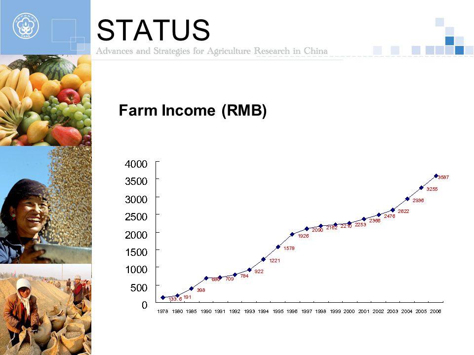 STATUS Farm Income (RMB)