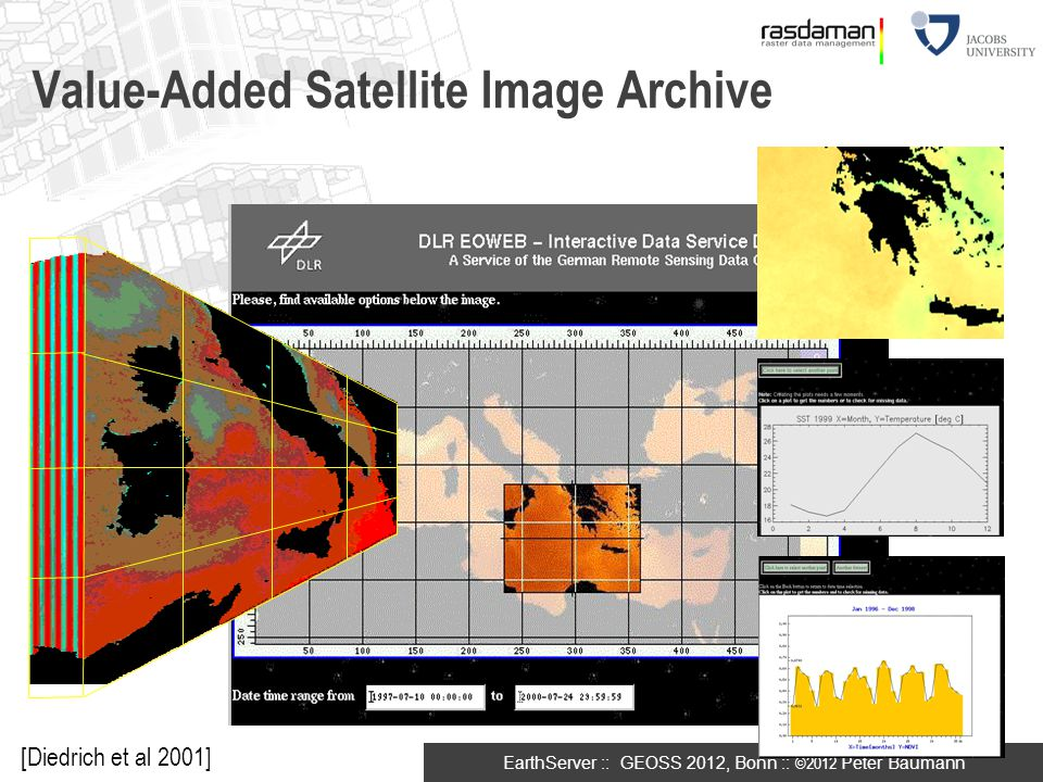 Value-Added Satellite Image Archive