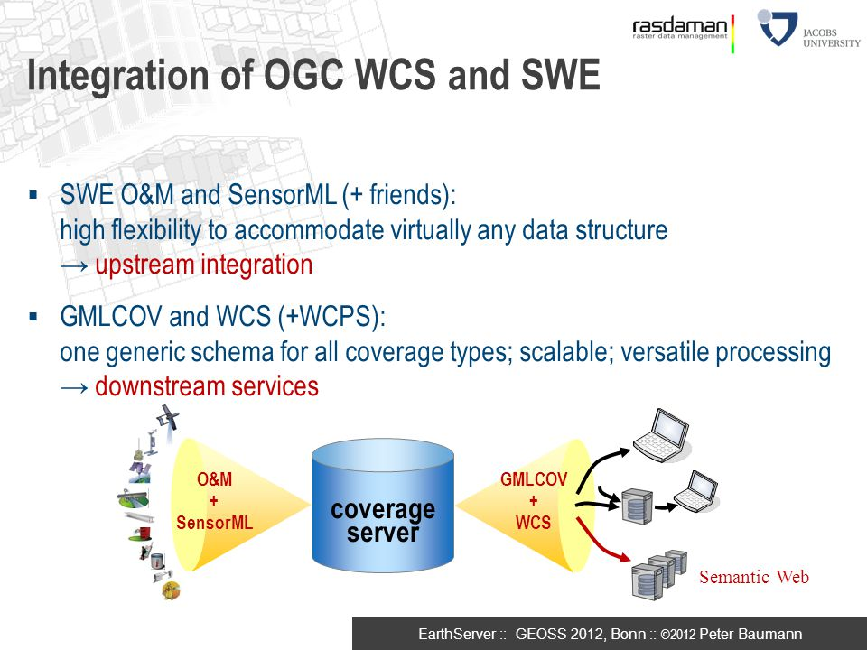 Integration of OGC WCS and SWE