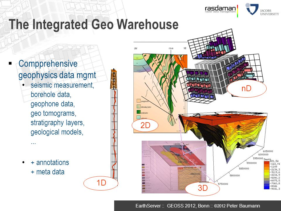 The Integrated Geo Warehouse