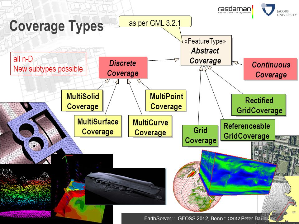 Coverage Types 5 as per GML 3.2.1 Abstract Coverage all n-D