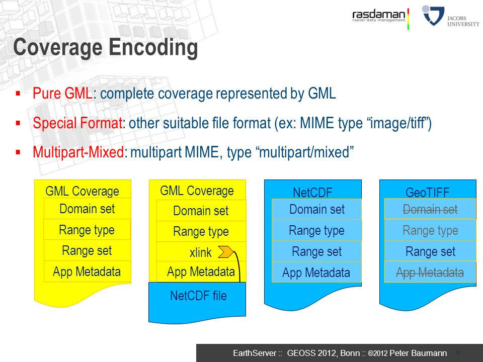 Coverage Encoding Pure GML: complete coverage represented by GML