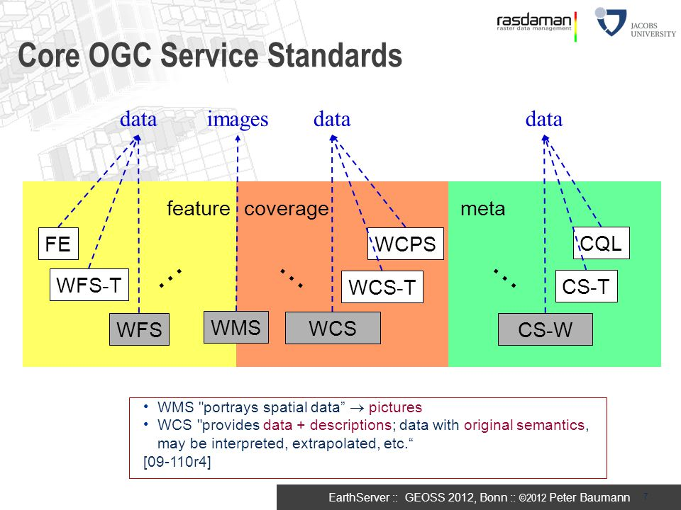 Core OGC Service Standards