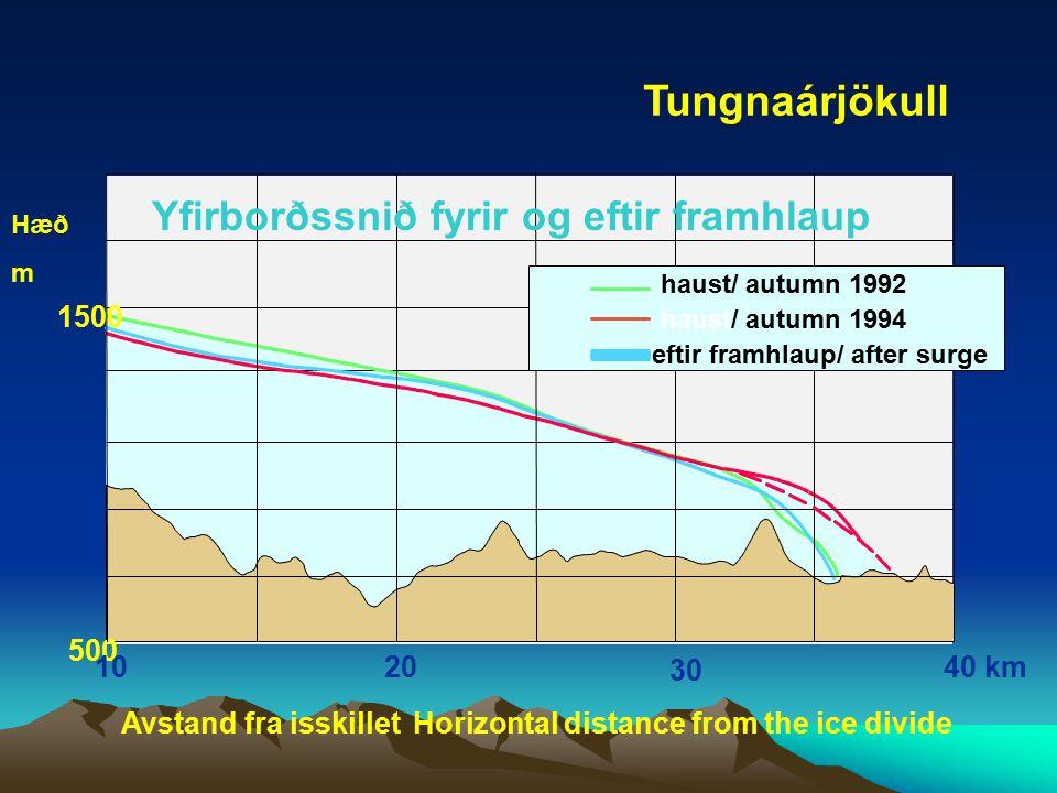 Tungnaárjökull Yfirborðssnið fyrir og eftir framhlaup 1500 500 10 20