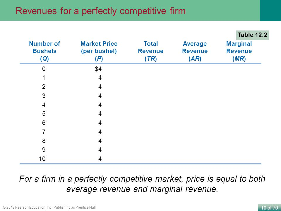 Market Price (per bushel)