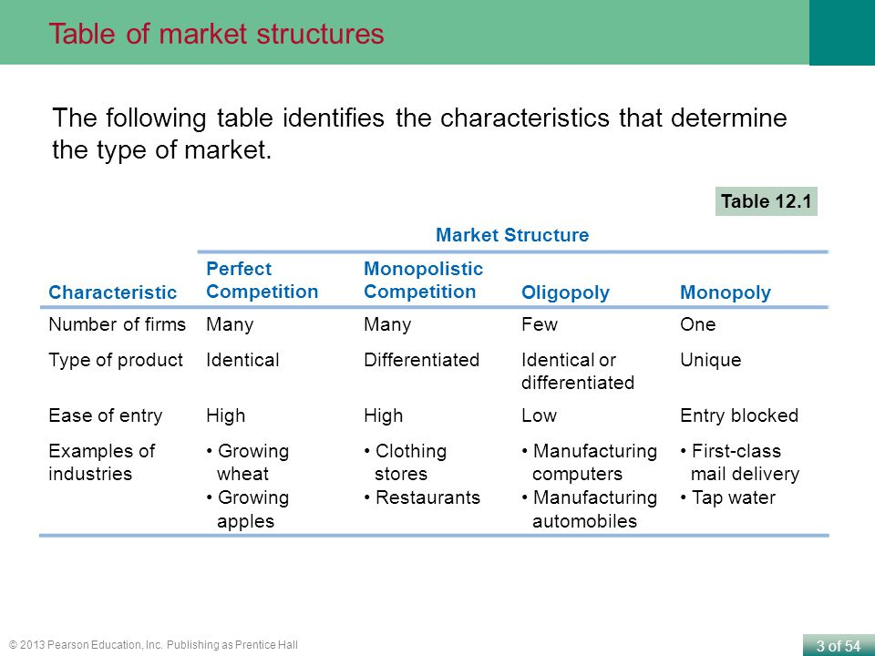 Table of market structures