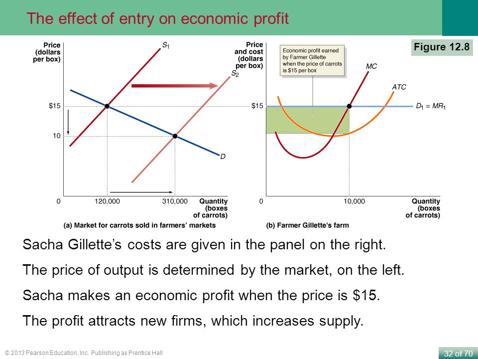 The effect of entry on economic profit