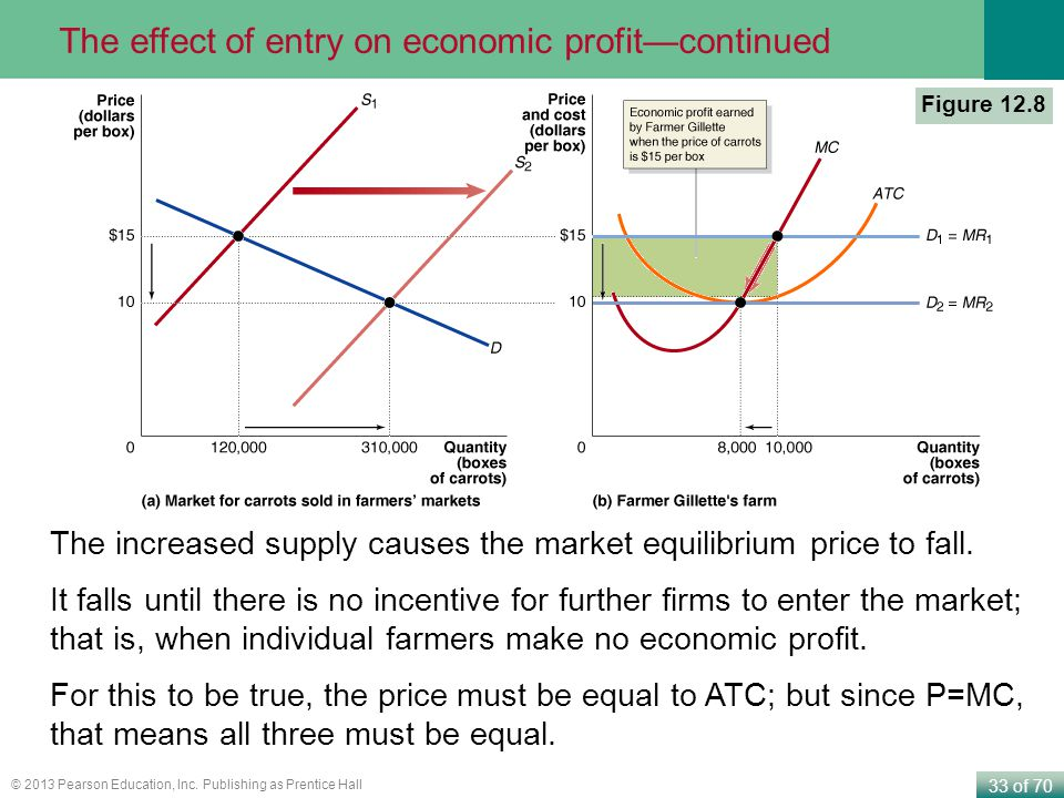 The effect of entry on economic profit—continued