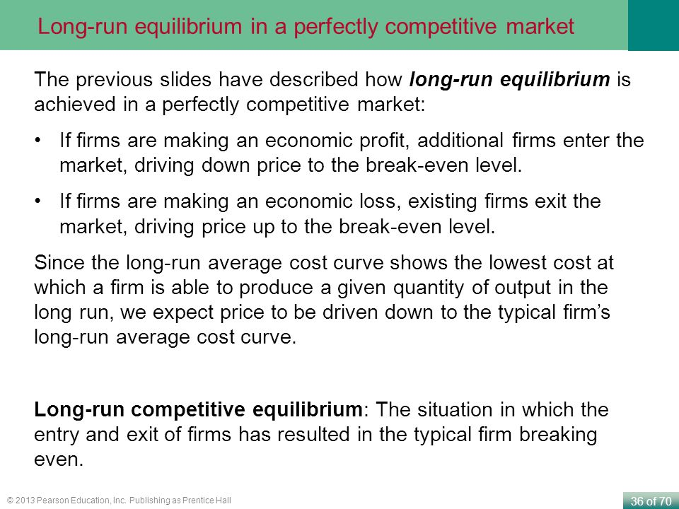 Long-run equilibrium in a perfectly competitive market