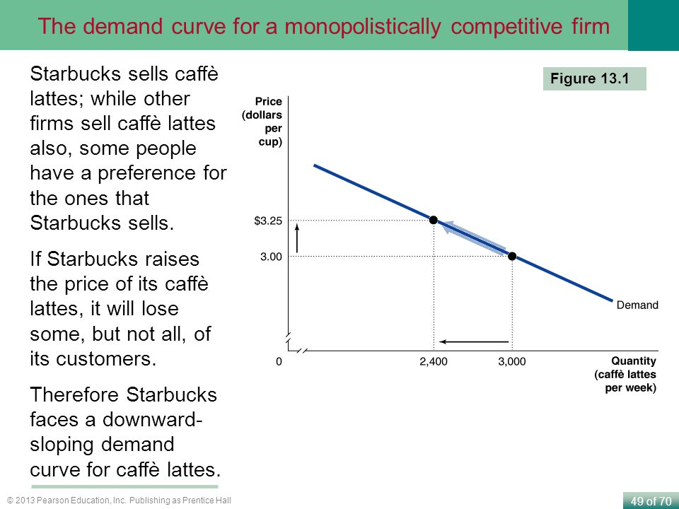 The demand curve for a monopolistically competitive firm