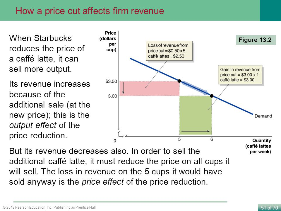 How a price cut affects firm revenue