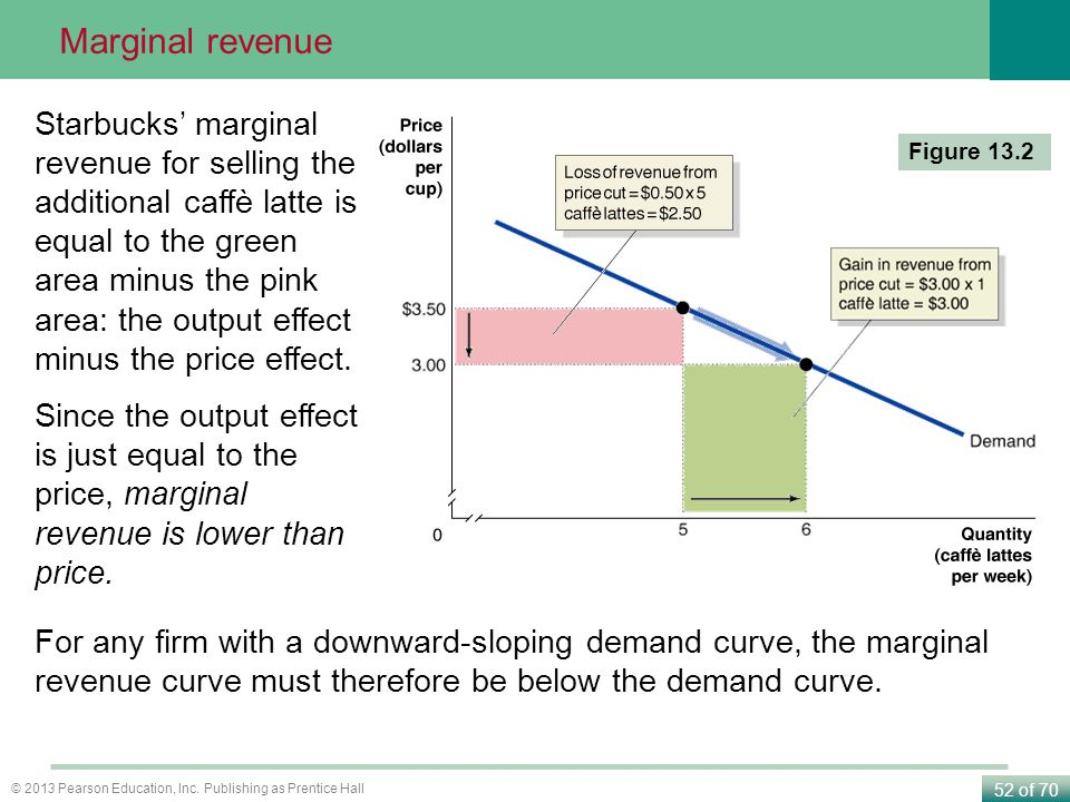 Marginal revenue