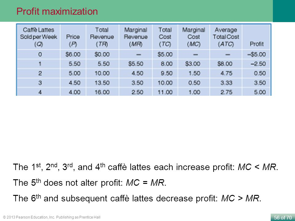 Profit maximization The 1st, 2nd, 3rd, and 4th caffè lattes each increase profit: MC < MR. The 5th does not alter profit: MC = MR.