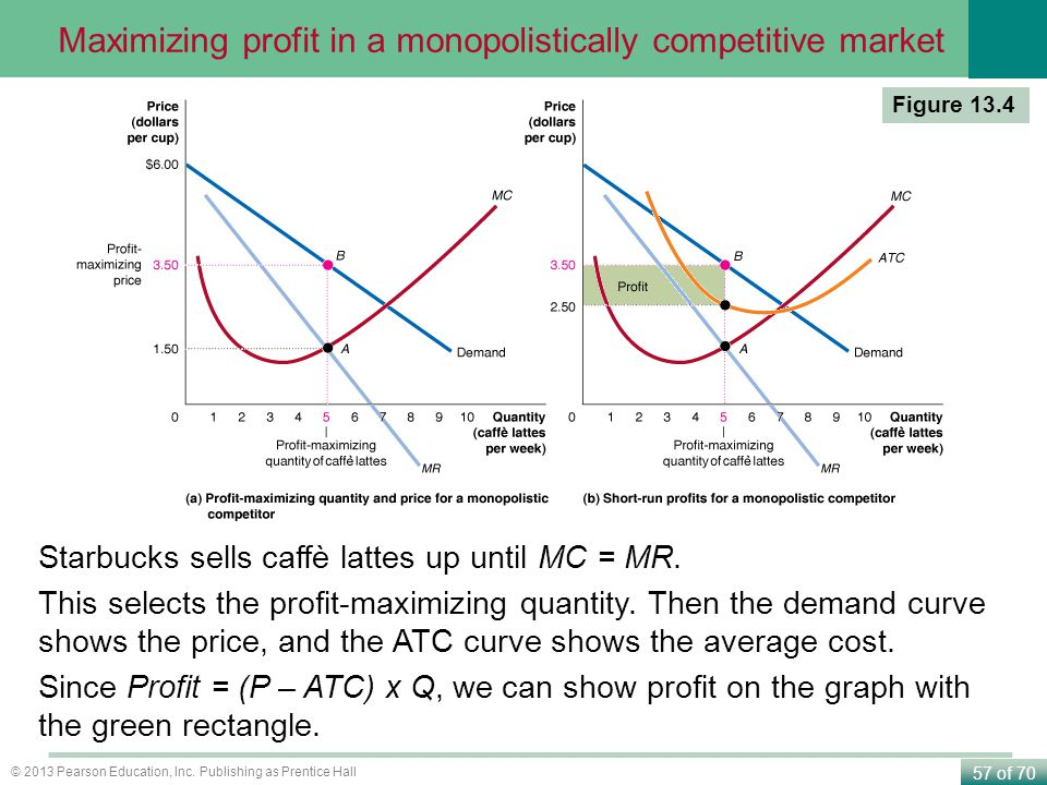 Maximizing profit in a monopolistically competitive market