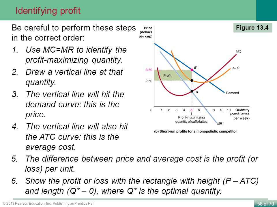 Identifying profit Be careful to perform these steps in the correct order: Use MC=MR to identify the profit-maximizing quantity.