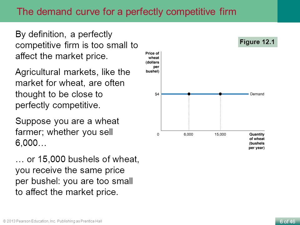 The demand curve for a perfectly competitive firm