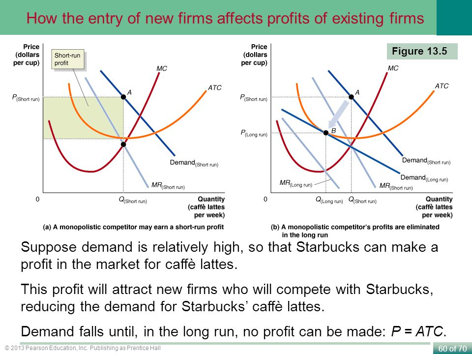 How the entry of new firms affects profits of existing firms