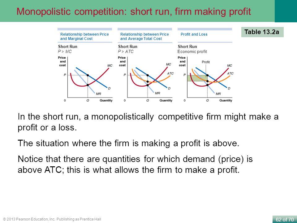 Monopolistic competition: short run, firm making profit