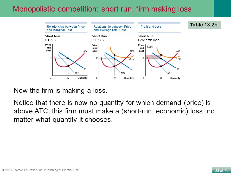 Monopolistic competition: short run, firm making loss