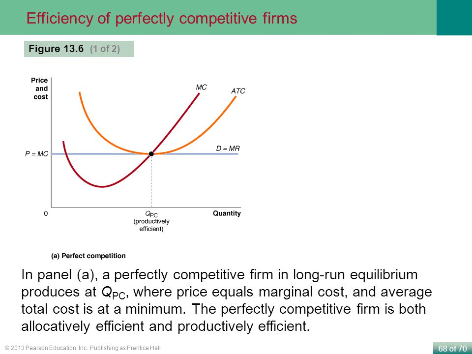 Efficiency of perfectly competitive firms