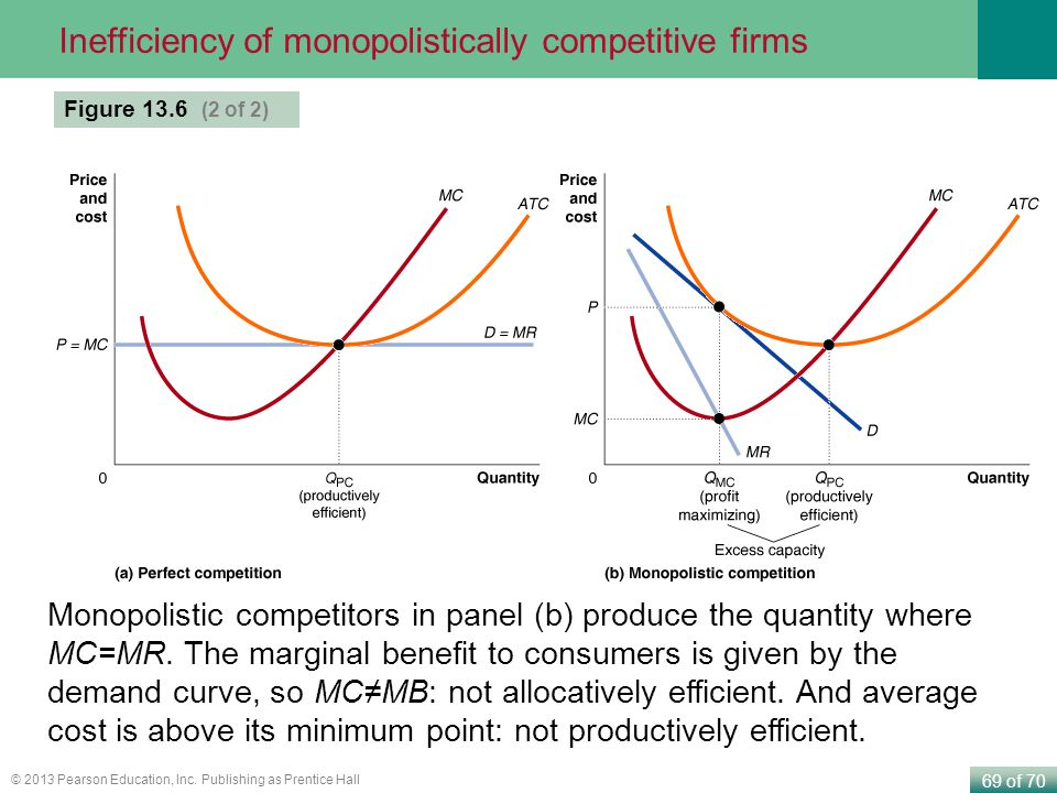 Inefficiency of monopolistically competitive firms