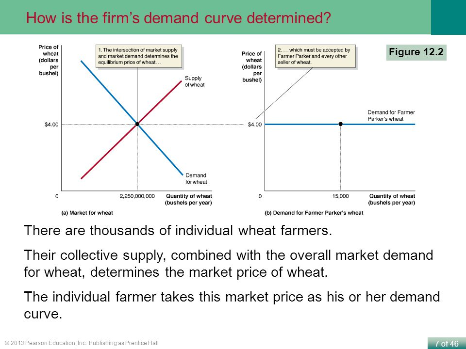 How is the firm's demand curve determined