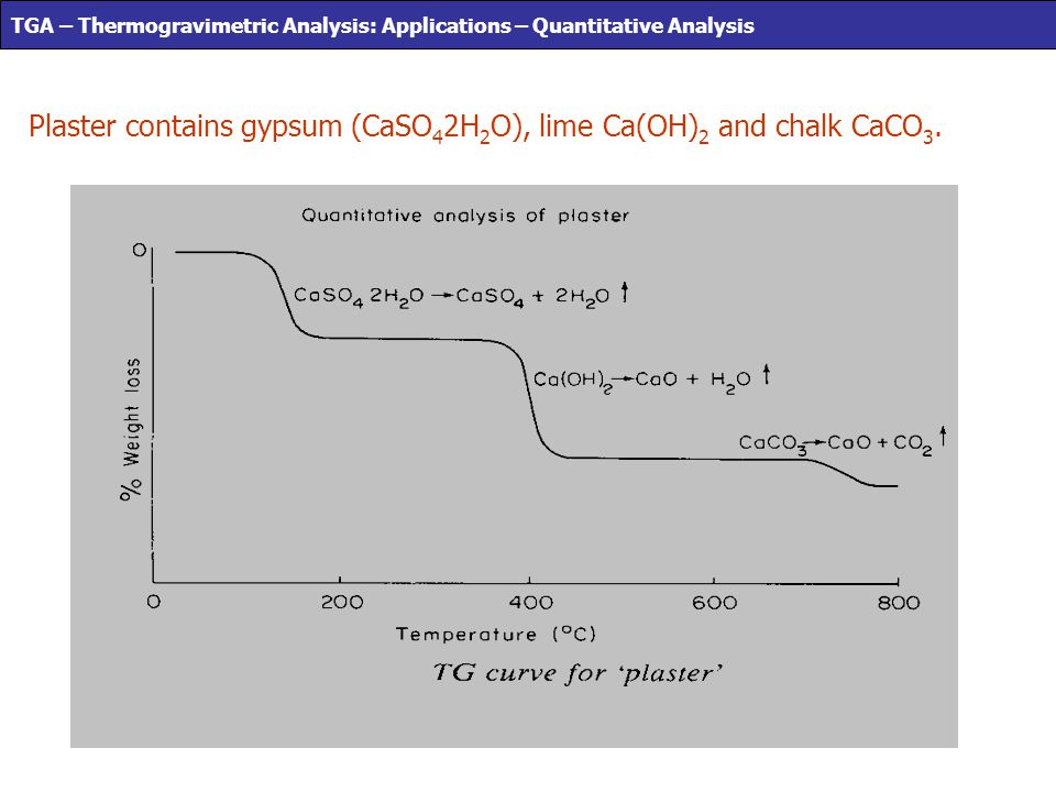 TGA – Thermogravimetric Analysis: Applications – Quantitative Analysis
