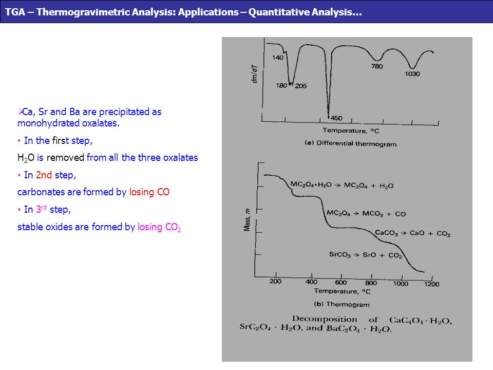 TGA – Thermogravimetric Analysis: Applications – Quantitative Analysis…
