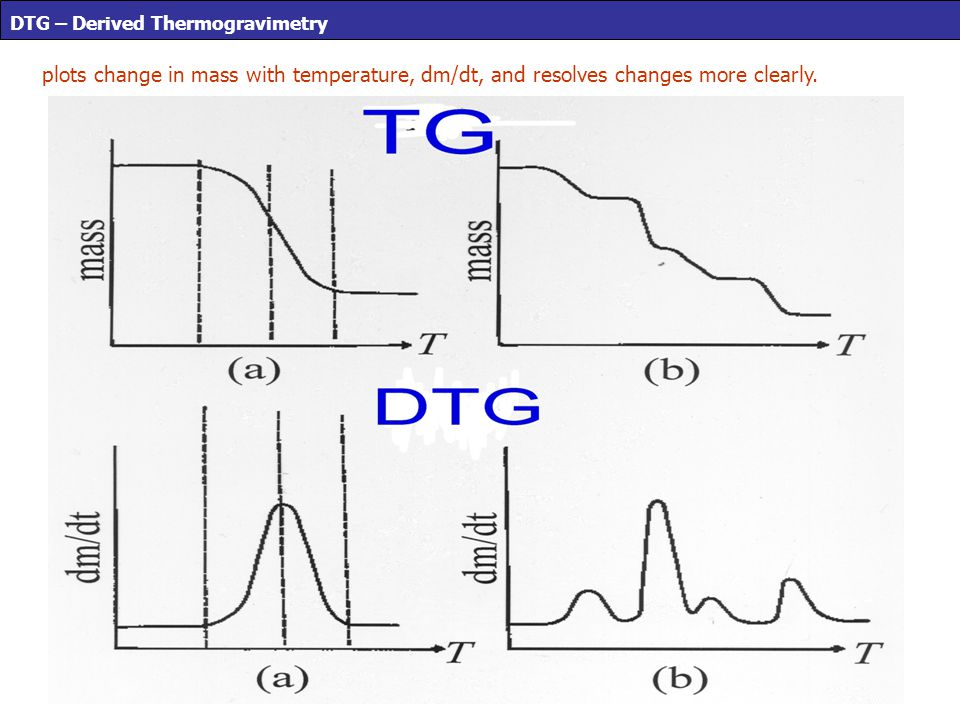 DTG – Derived Thermogravimetry