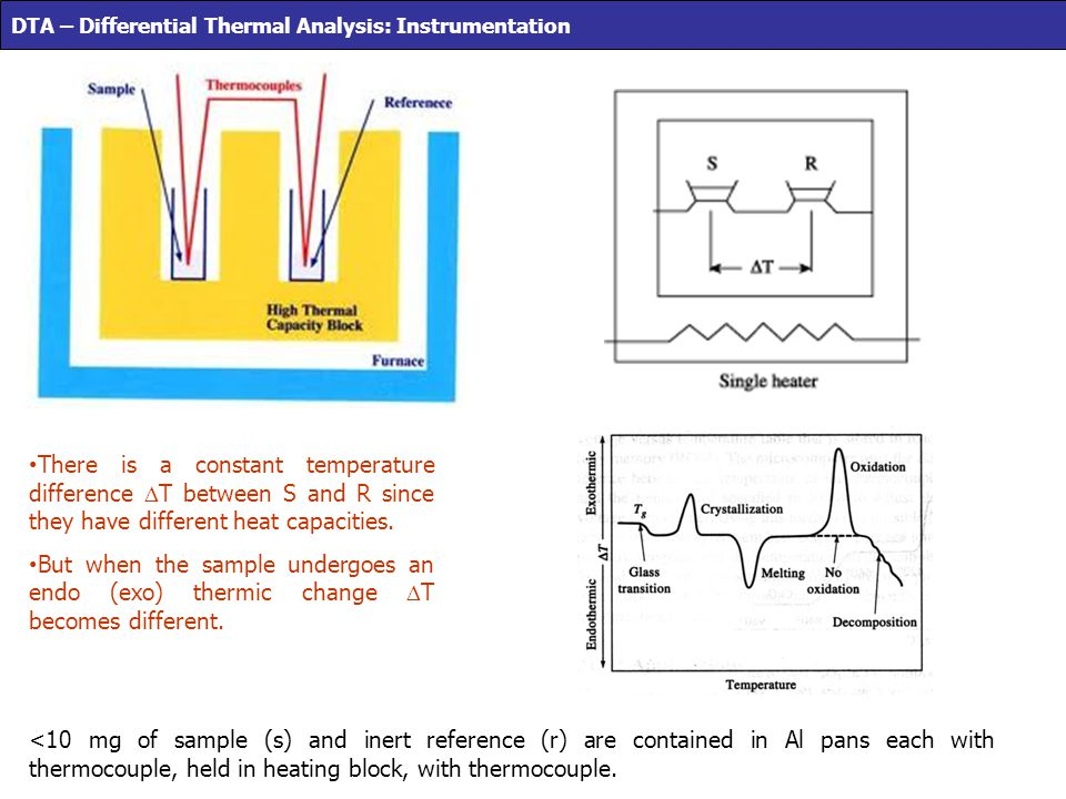 DTA – Differential Thermal Analysis: Instrumentation