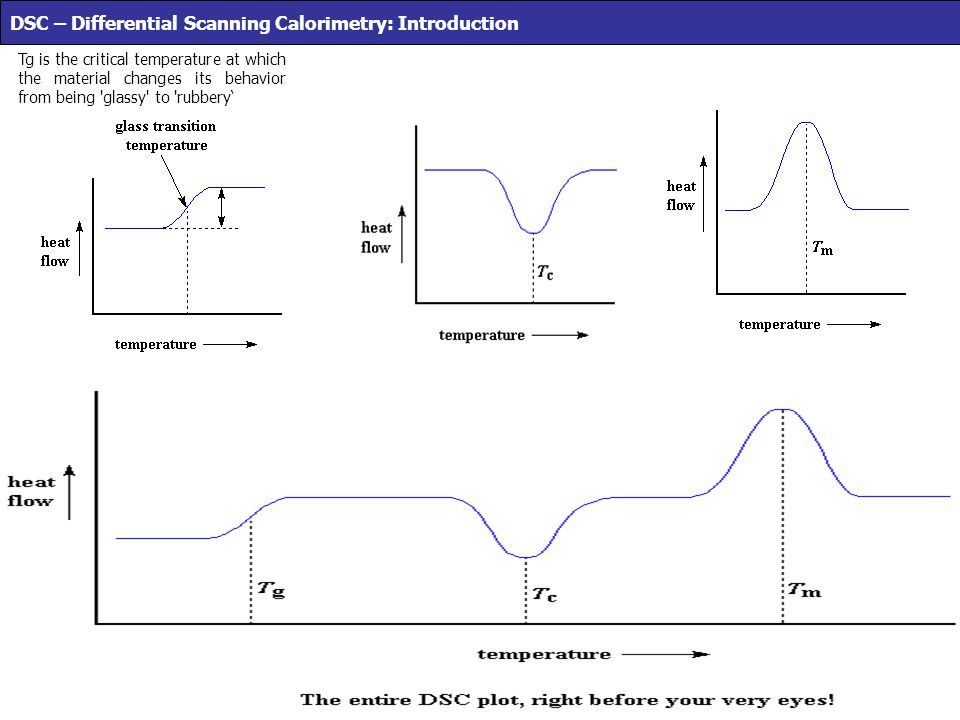 DSC – Differential Scanning Calorimetry: Introduction