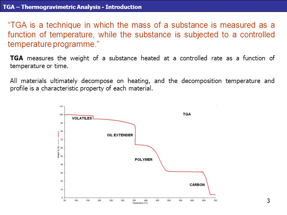 TGA – Thermogravimetric Analysis - Introduction