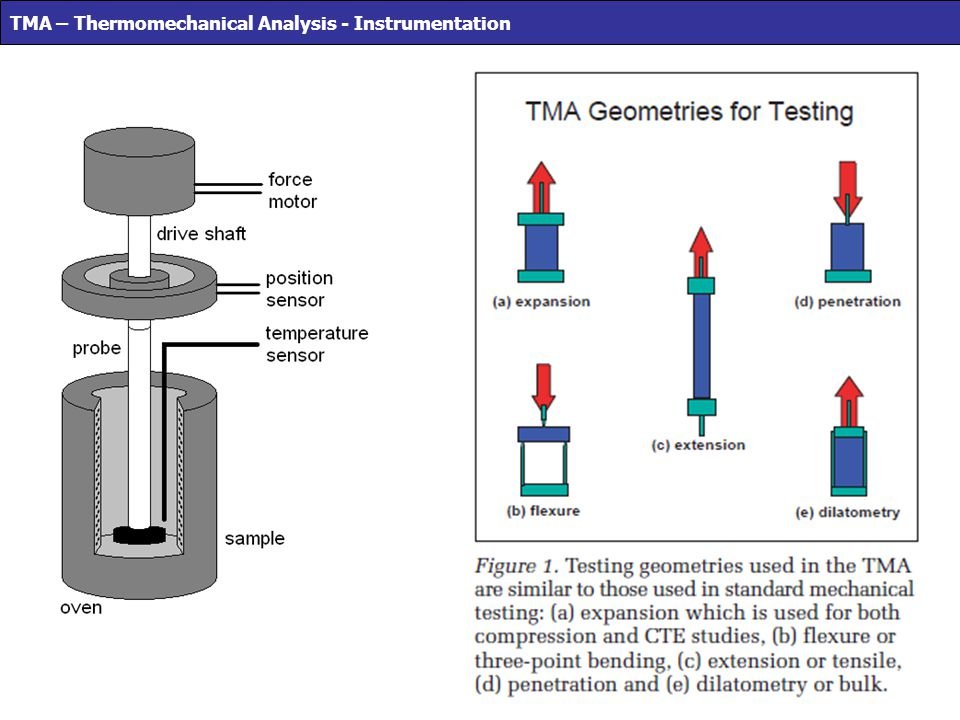 TMA – Thermomechanical Analysis - Instrumentation