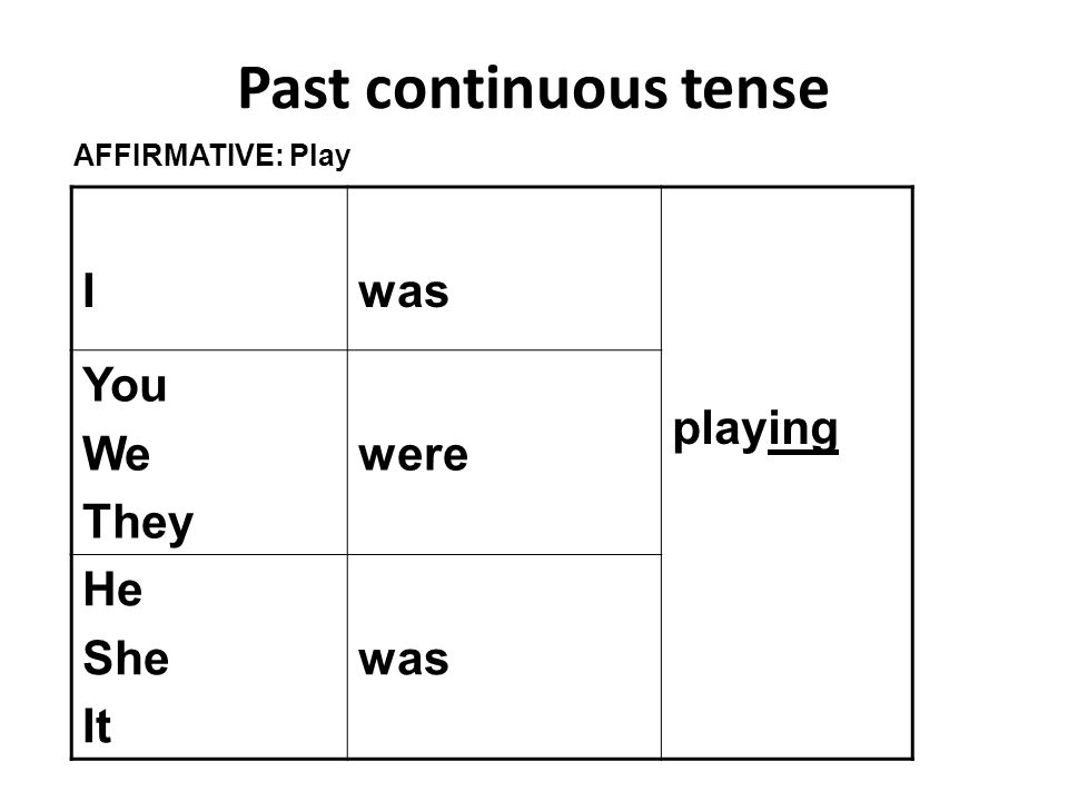 Past continuous tense I was playing You We They were He She It