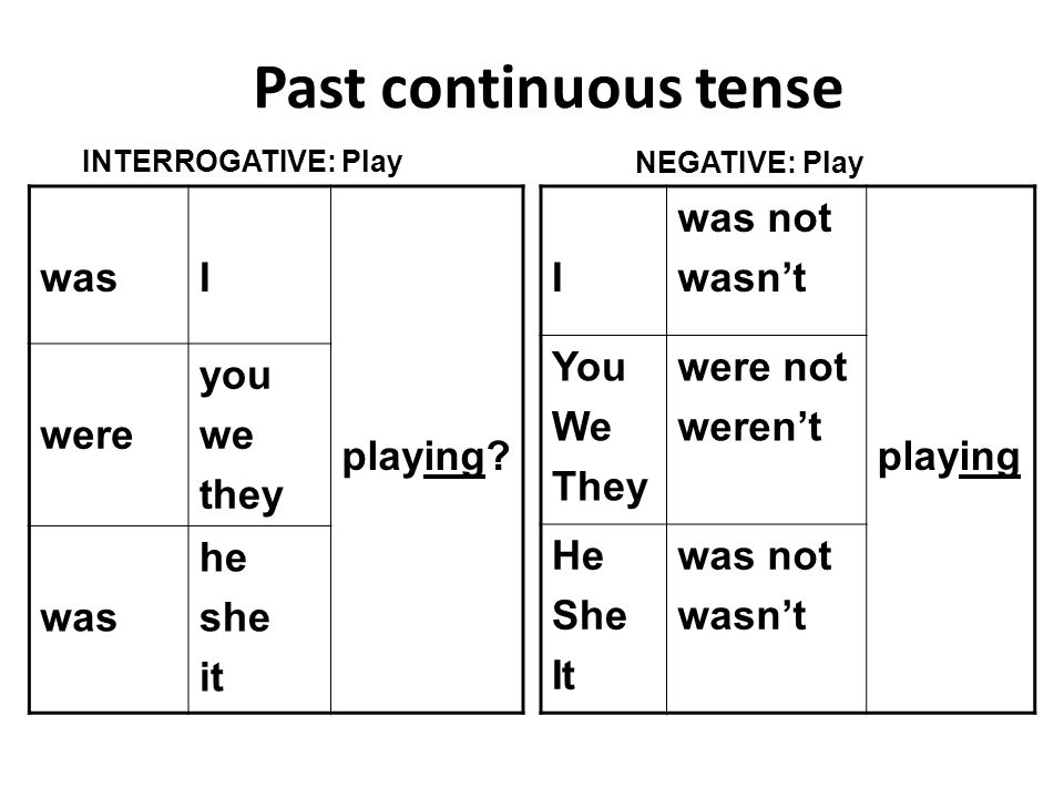 Past continuous tense was I playing were you we they he she it I