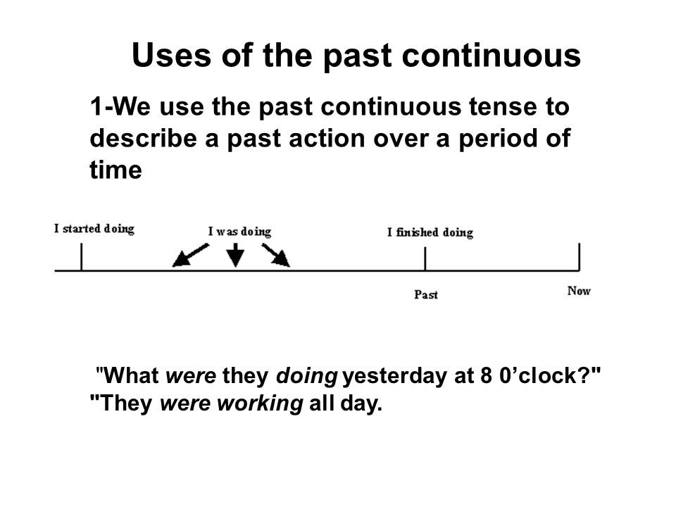 Uses of the past continuous