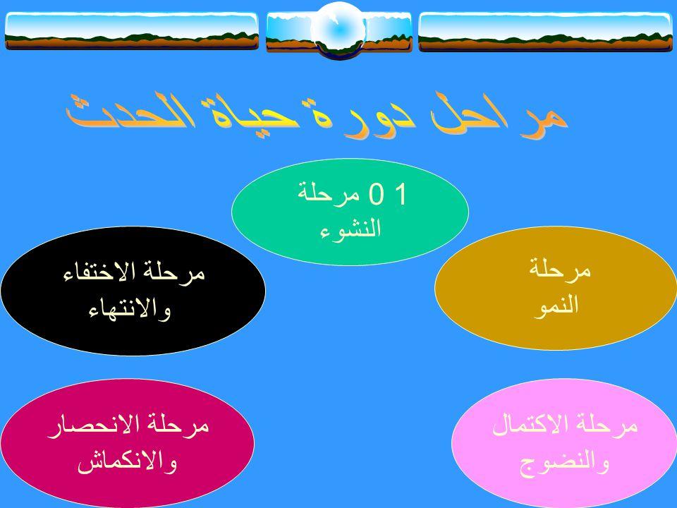 مراحل دورة حياة الحدث 1 0 مرحلة النشوء مرحلة الاختفاء والانتهاء مرحلة