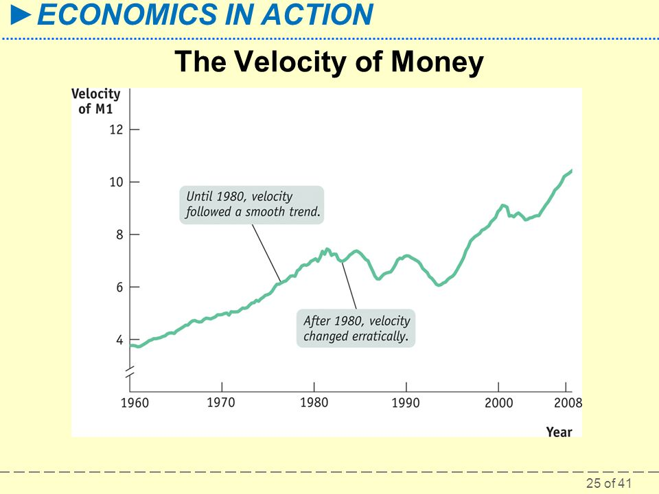 The Velocity of Money Figure Caption: Figure 17-5: The Velocity of Money.