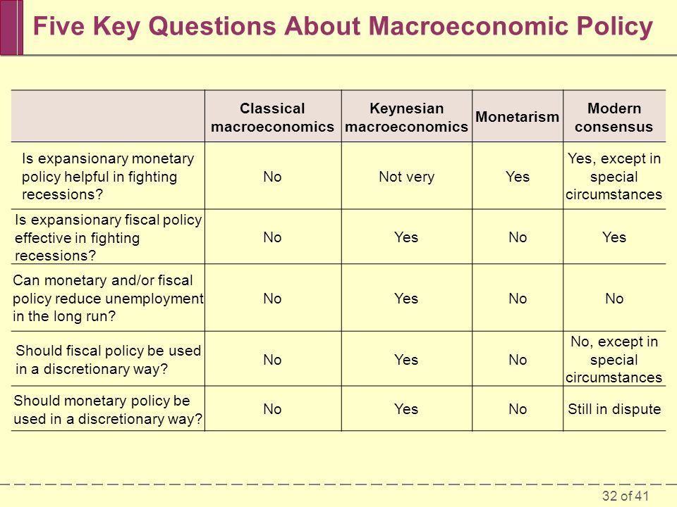 Five Key Questions About Macroeconomic Policy