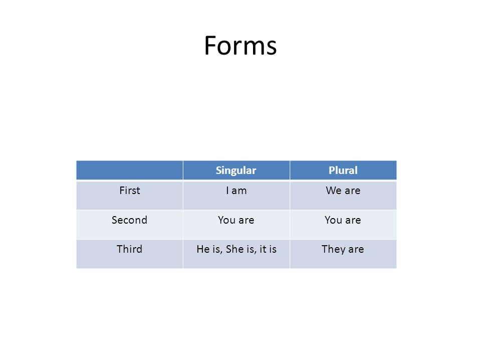 Forms Singular Plural First I am We are Second You are Third