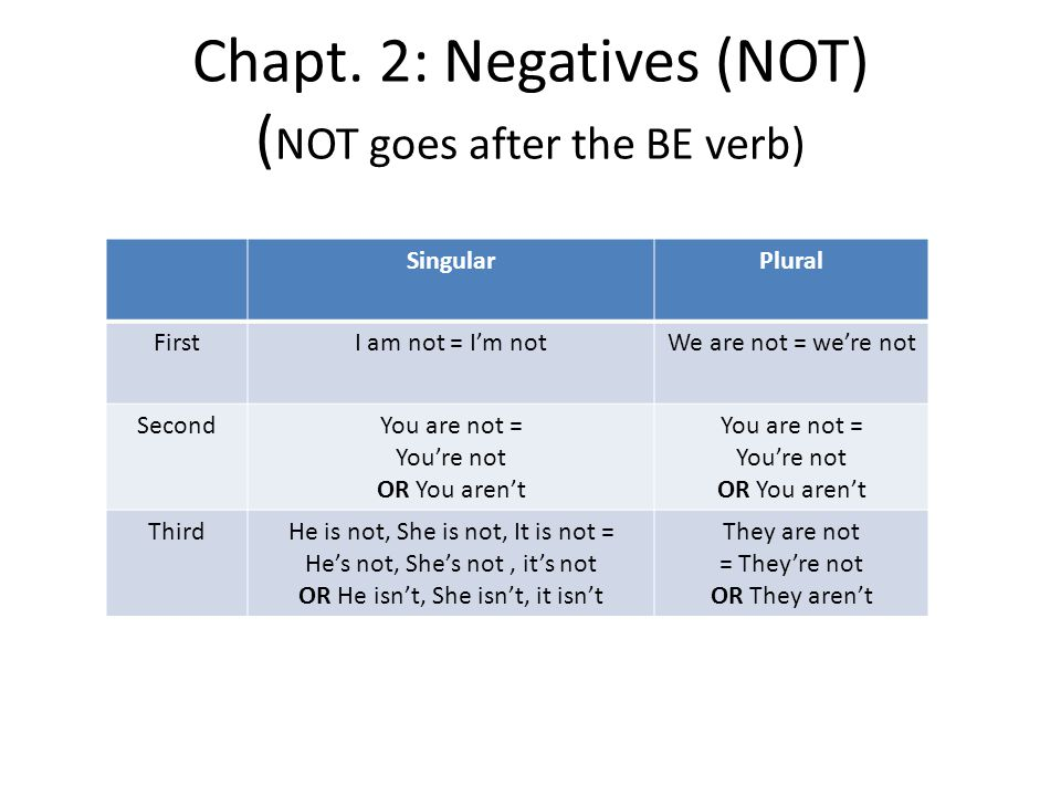 Chapt. 2: Negatives (NOT) (NOT goes after the BE verb)