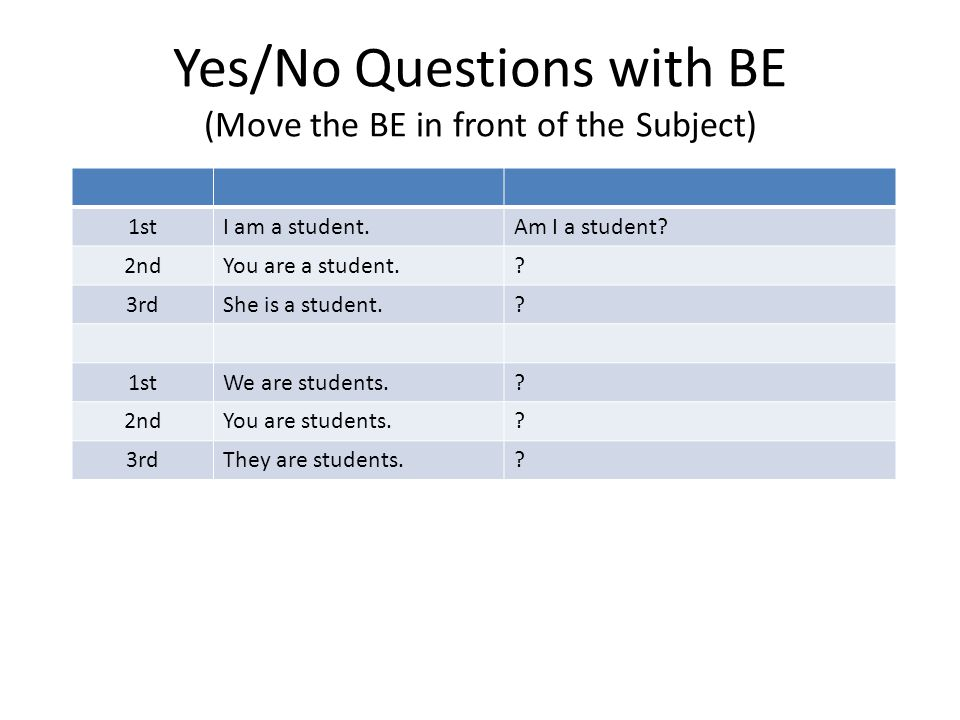 Yes/No Questions with BE (Move the BE in front of the Subject)