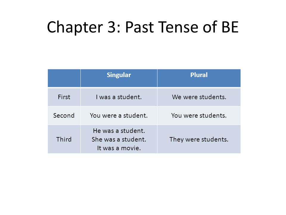 Chapter 3: Past Tense of BE