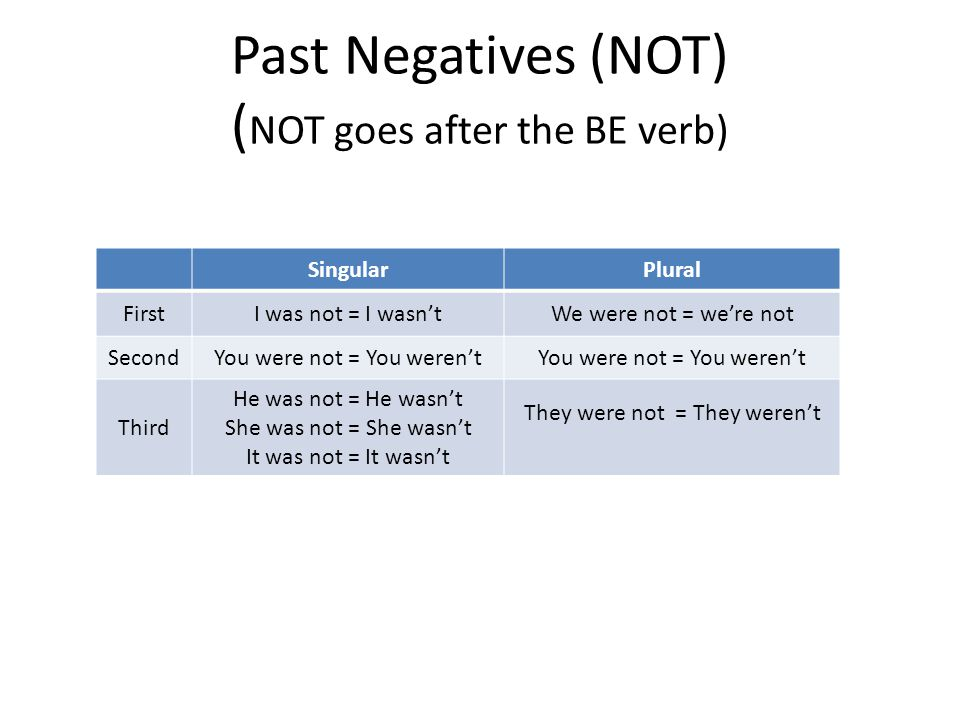 Past Negatives (NOT) (NOT goes after the BE verb)