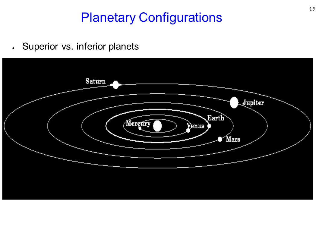 Planetary Configurations